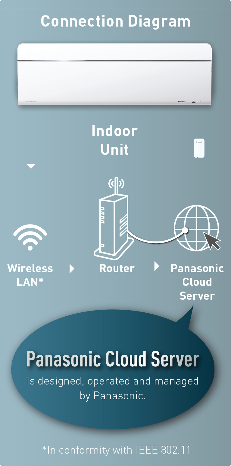 Connection Diagram - Wireless LAN Remote Control for Internet Connection (optional network adaptor) applicable for ELITE INVERTER R32, X-PREMIUM INVERTER R32, PREMIUM INVERTER R32 and PREMIUM INVERTER R410A.