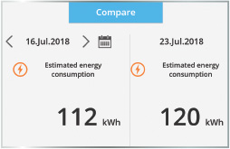 ENERGY USAGE COMPARISON (Day/Week/Month/Year)